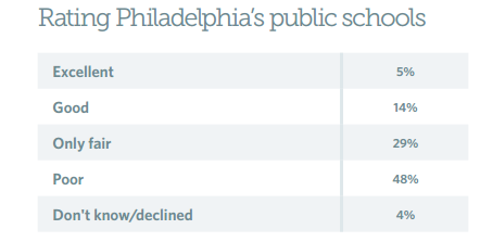philly-school-poll1