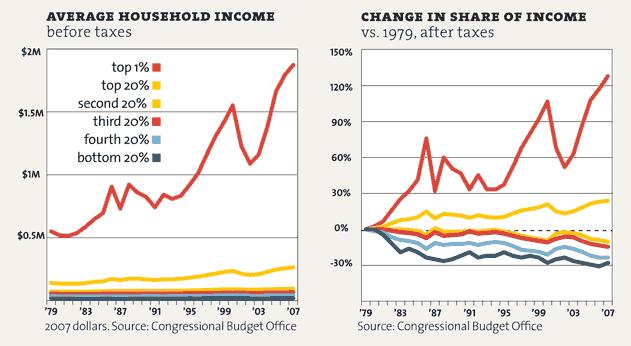 inequality-p25_averagehouseholdincom
